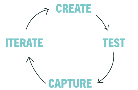 Iterative Learning Cycle
